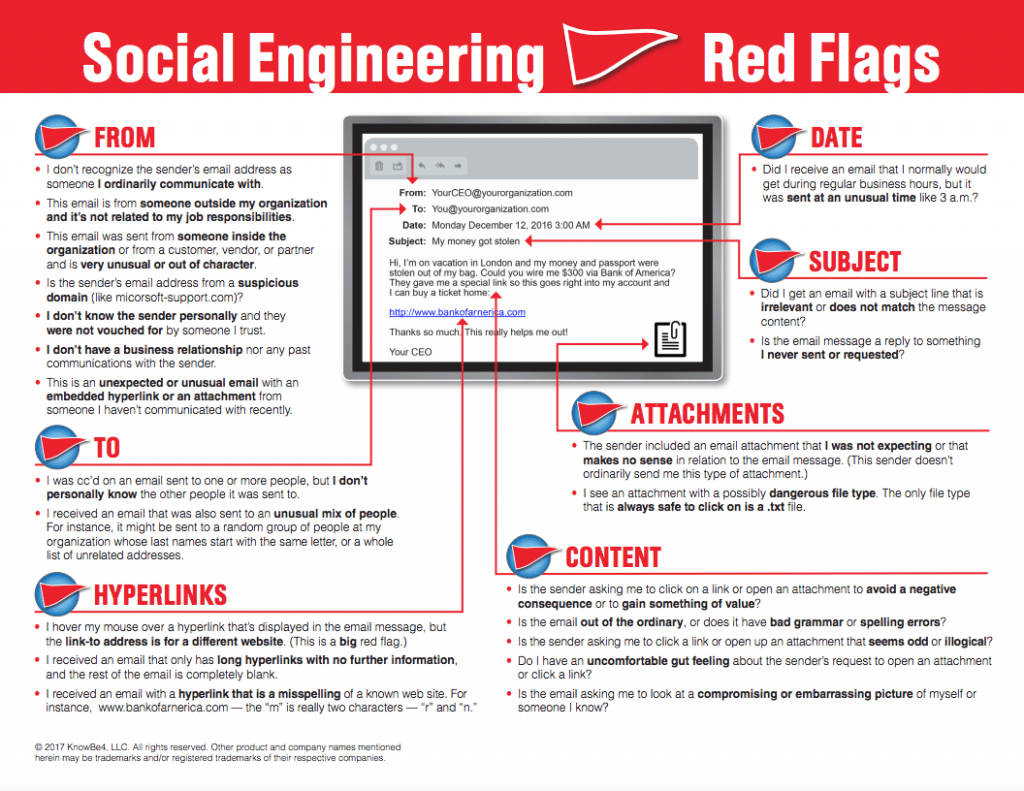 Image displaying red flags of email scams and social engineering